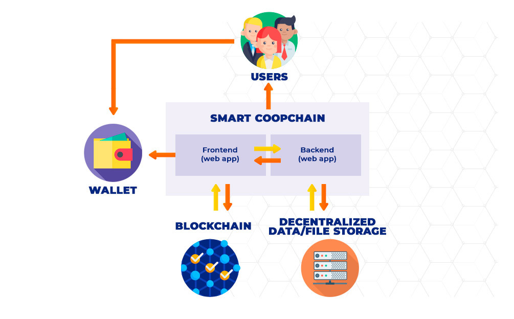 General architecture of SmartCoopChain