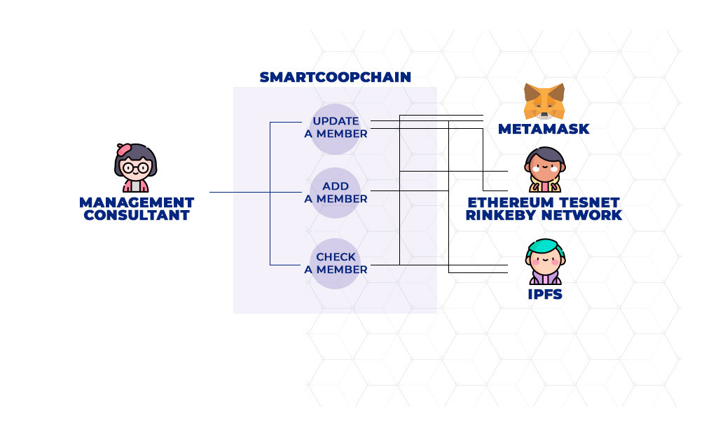 Use case diagram representing the functional requirements of SmartCoopChain