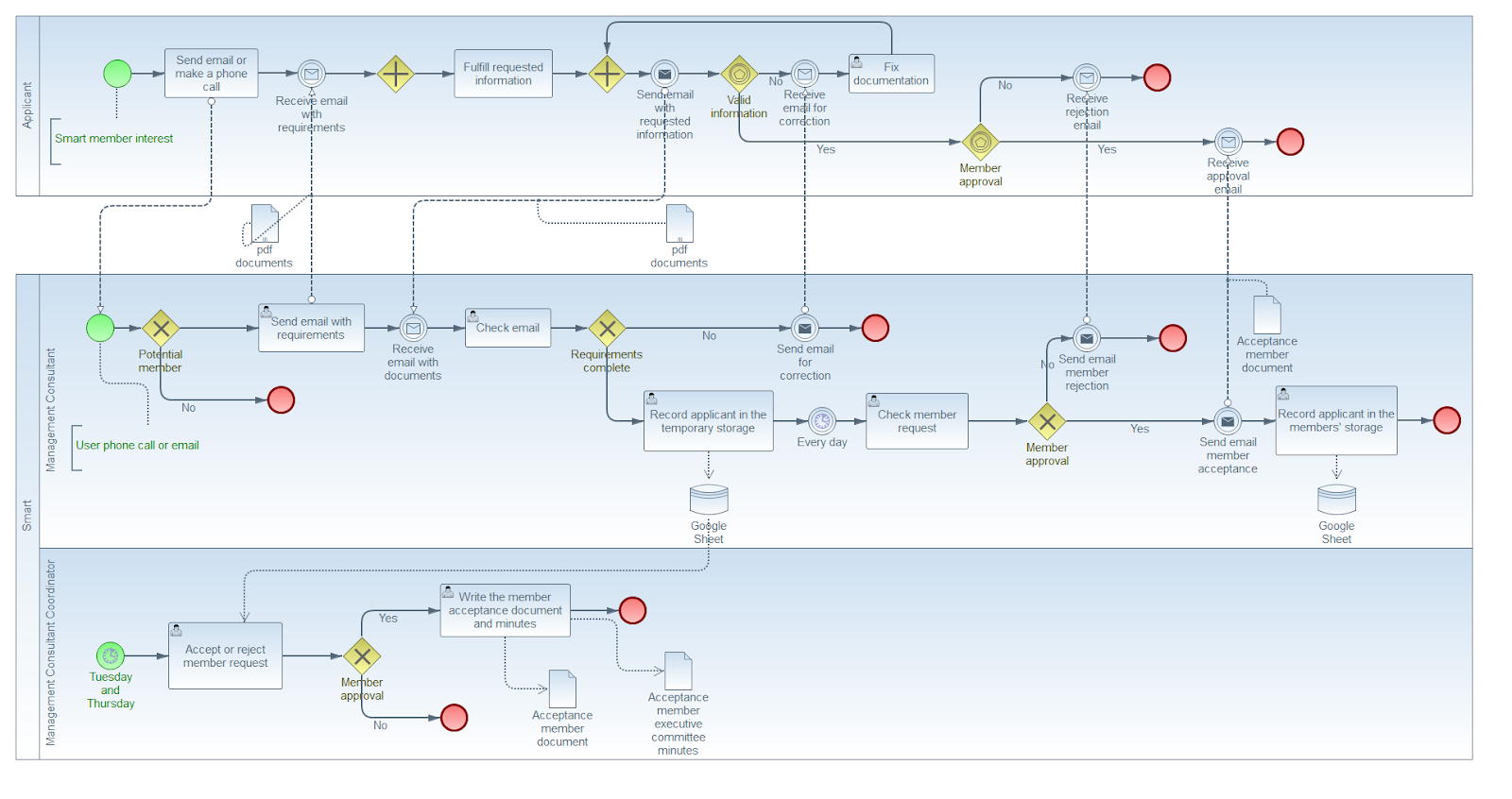 BPMN diagram representing the business process of adding a new member to Smart