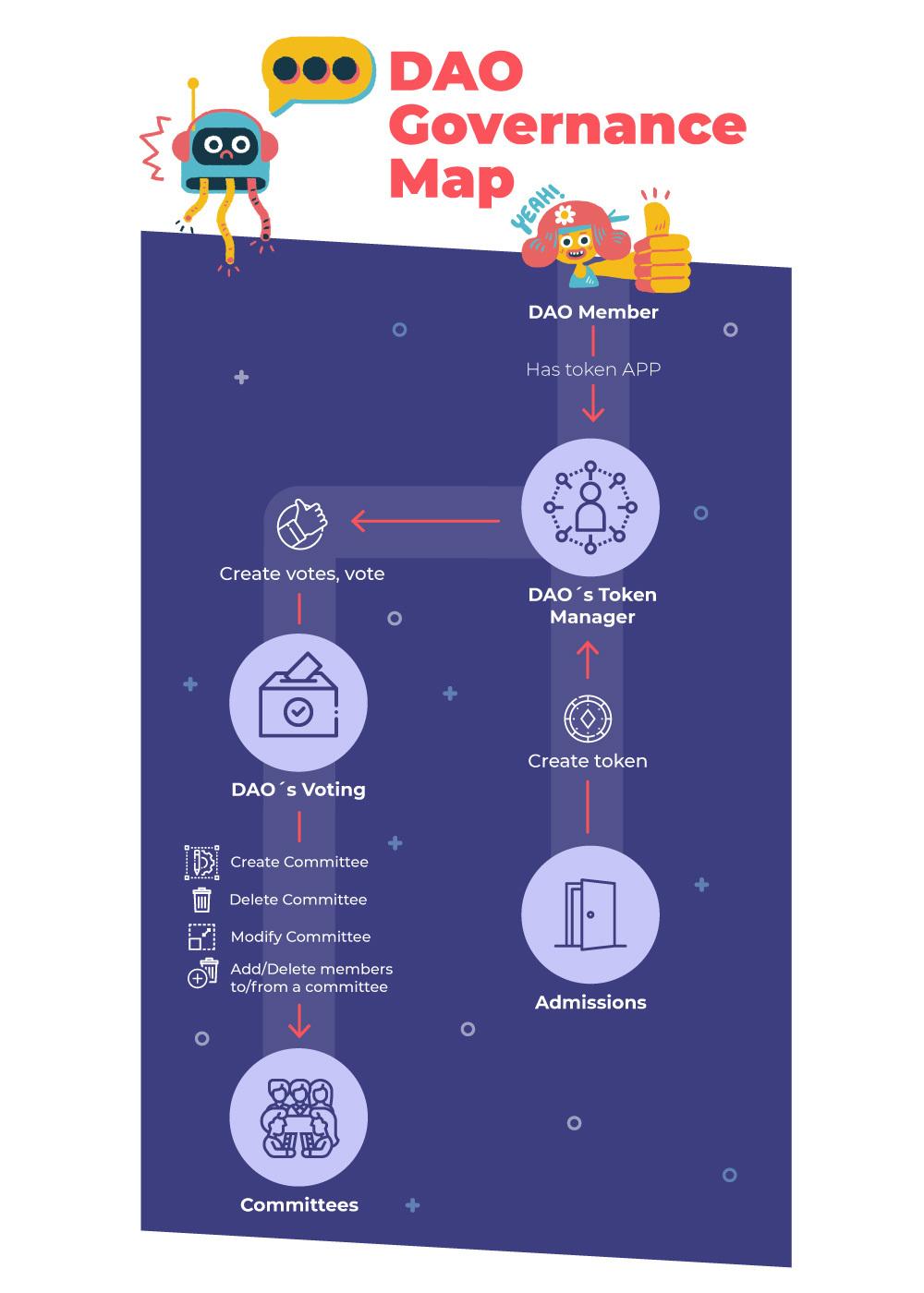 DAO governance Map